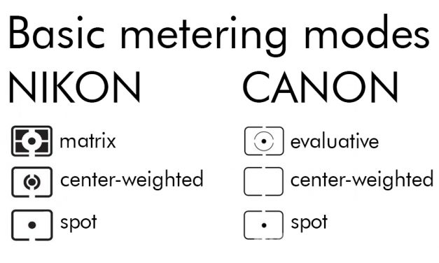 The different metering modes